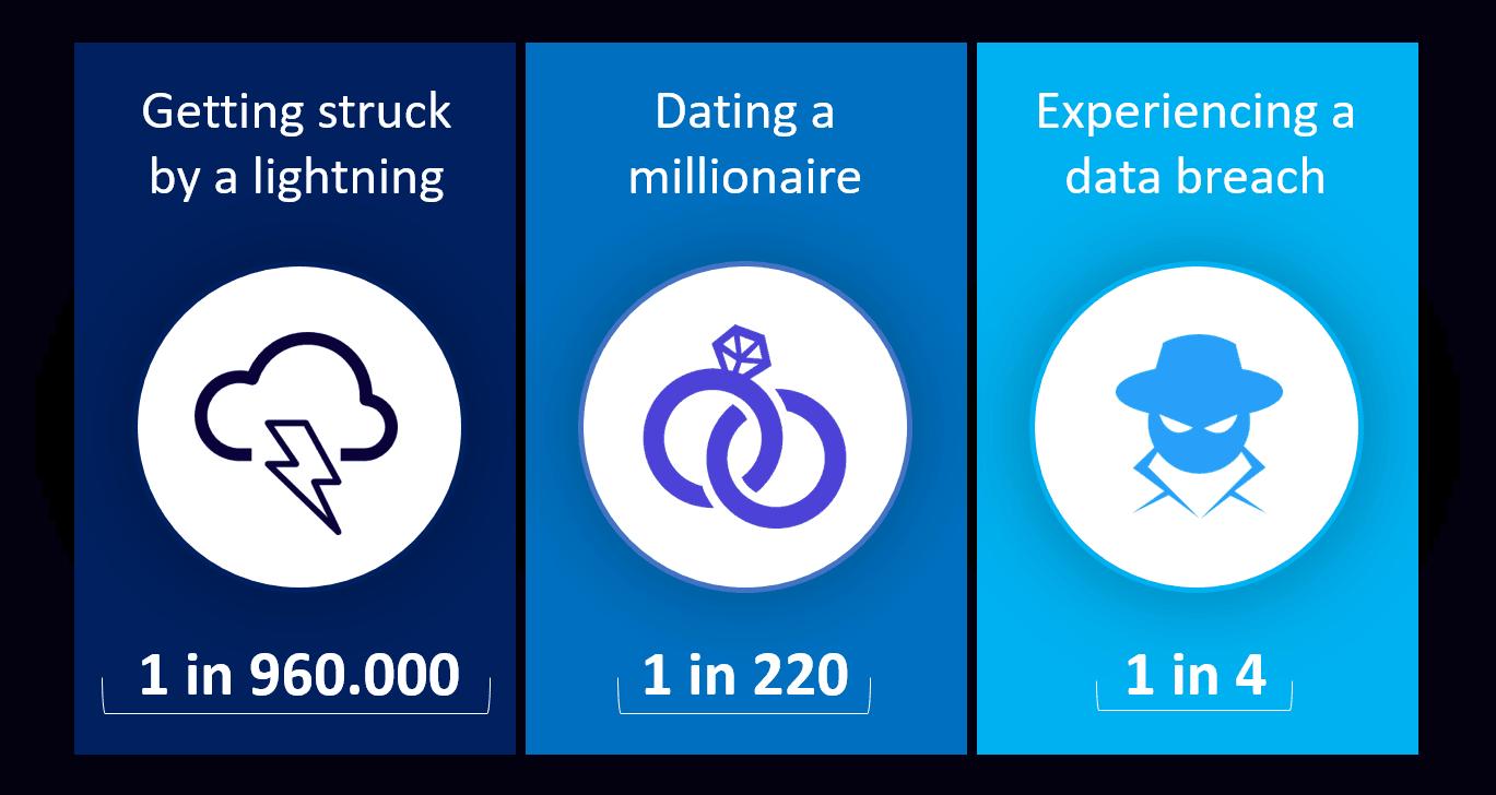 probability data breach